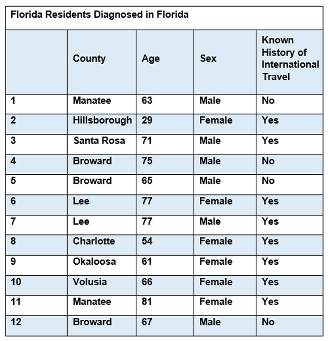The latest COVID-19 figures from the Florida Department of Health as of March 9, 2020.