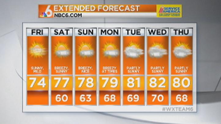 extended forecast for friday