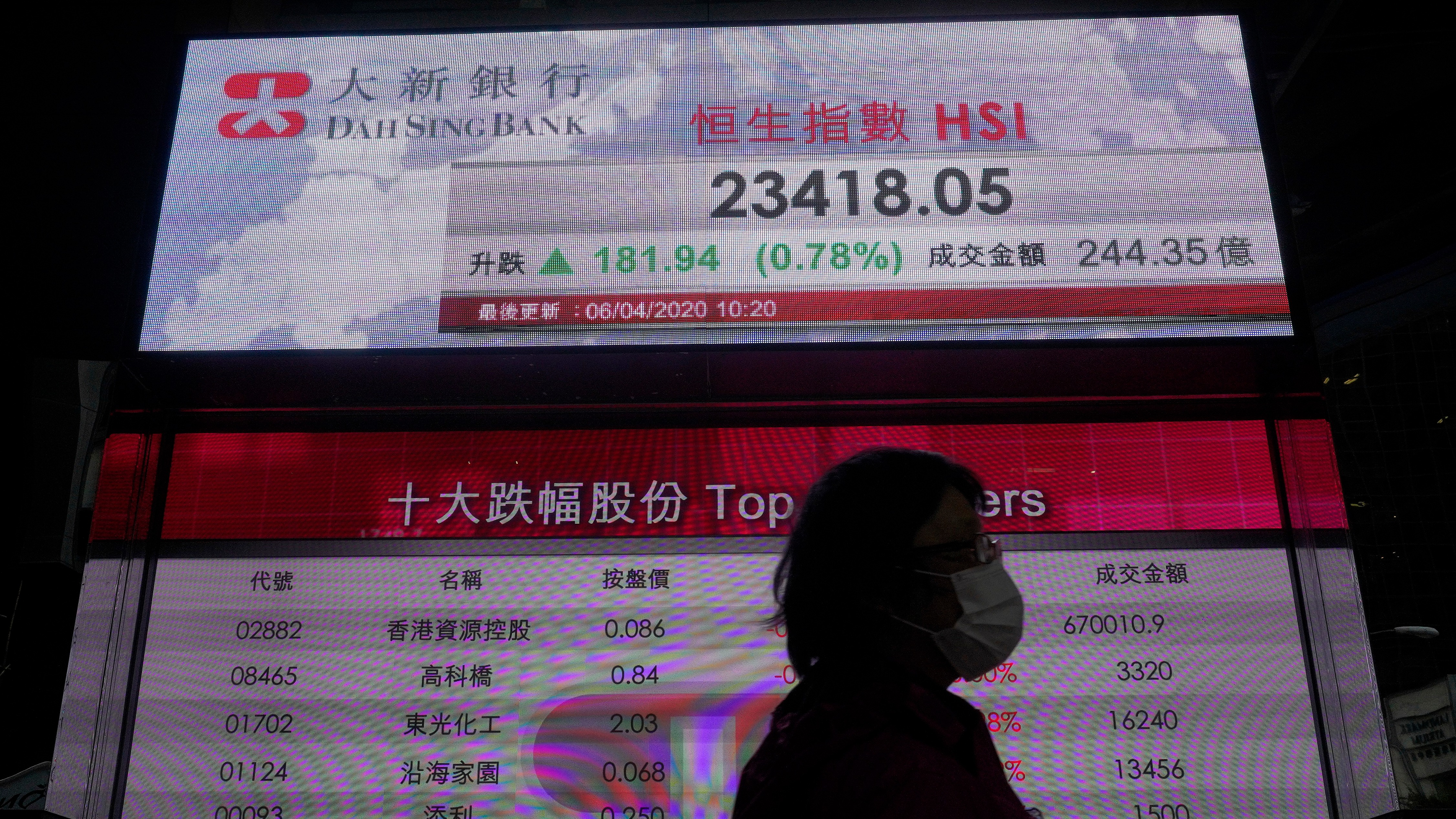 World Shares Mixed as Asia Tracks Wall St, Europe Rebounds – NBC 6 South Florida