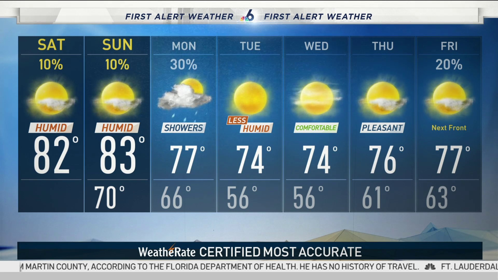 Weather Video Forecast