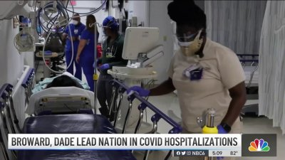 Broward and Miami-Dade Leading Nation in Covid Hospitalizations