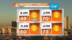 Forecast: Dry, Cool Sunday