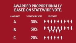How Do the Iowa Caucuses Work, Anyway?