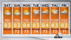 Weather: Sunny and Breezy Saturday in South Florida