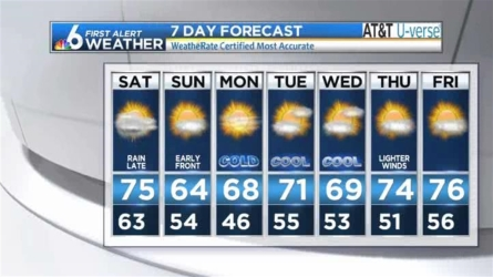 Chief Meteorologist John Morales has your latest forecast for South Florida.