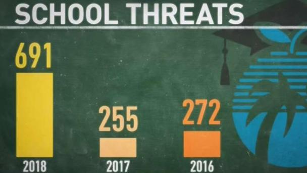 After Parkland, Hundreds of School Threats Investigated