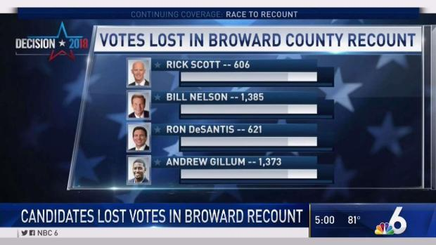 [MI] Candidates Lost Votes in Broward Recount