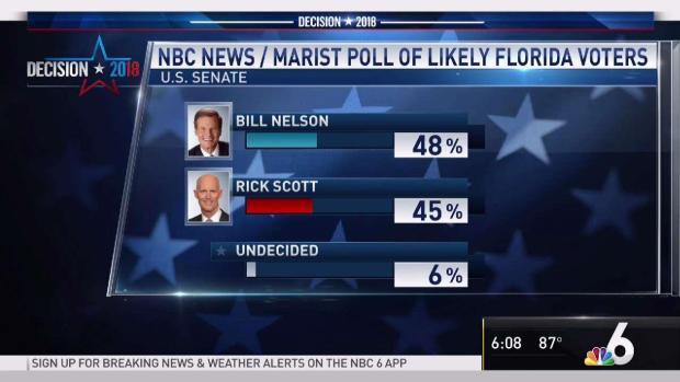 [MI] Democrats Have Narrow Lead in Top Florida Contests: Poll