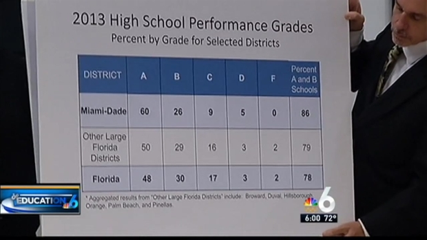 [MI] No Fs for South Florida High Schools
