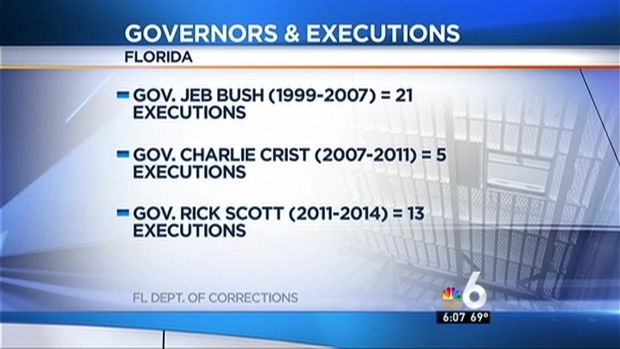 [MI] Juan Carlos Chavez Execution Is 13th in Scott's Term as Fla. Governor
