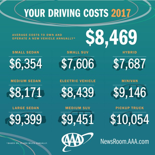 aaa study reveals true cost of owning a car in 2017 nbc 6 south florida. Black Bedroom Furniture Sets. Home Design Ideas