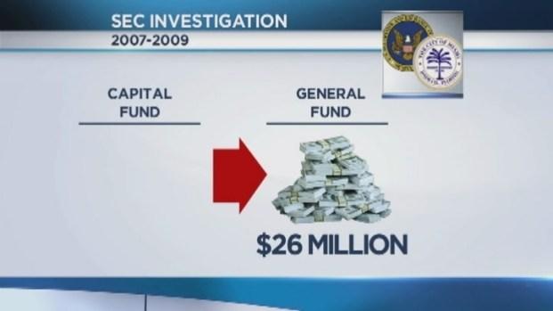 [MI] City of Miami Broke Two Federal Laws: SEC